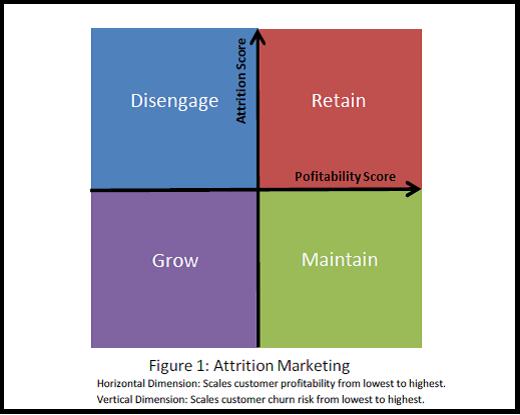 Attrition Marketing