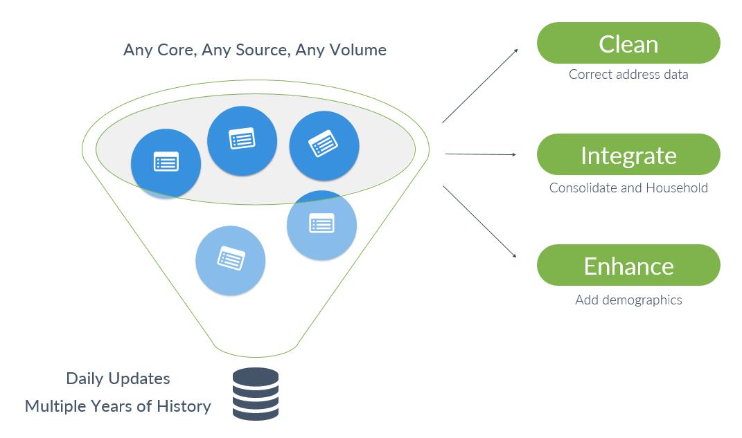 FI Works Data Integration for Banking