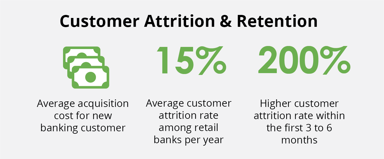bank-customer-attrition-retention-statistics-financial-acquisition