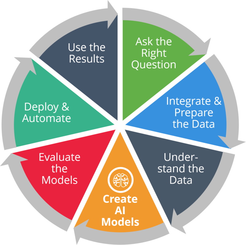graphic showing process of artificial intelligence