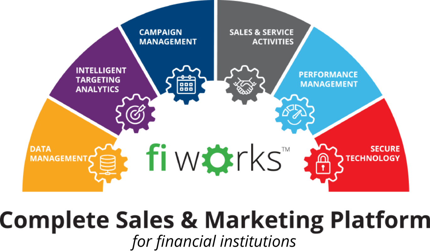fi works complete sales and marketing platform