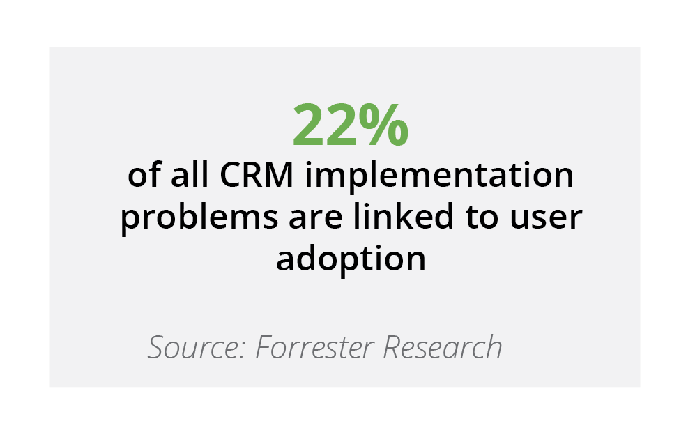 22% of all CRM implementation problems are linked to user adoption