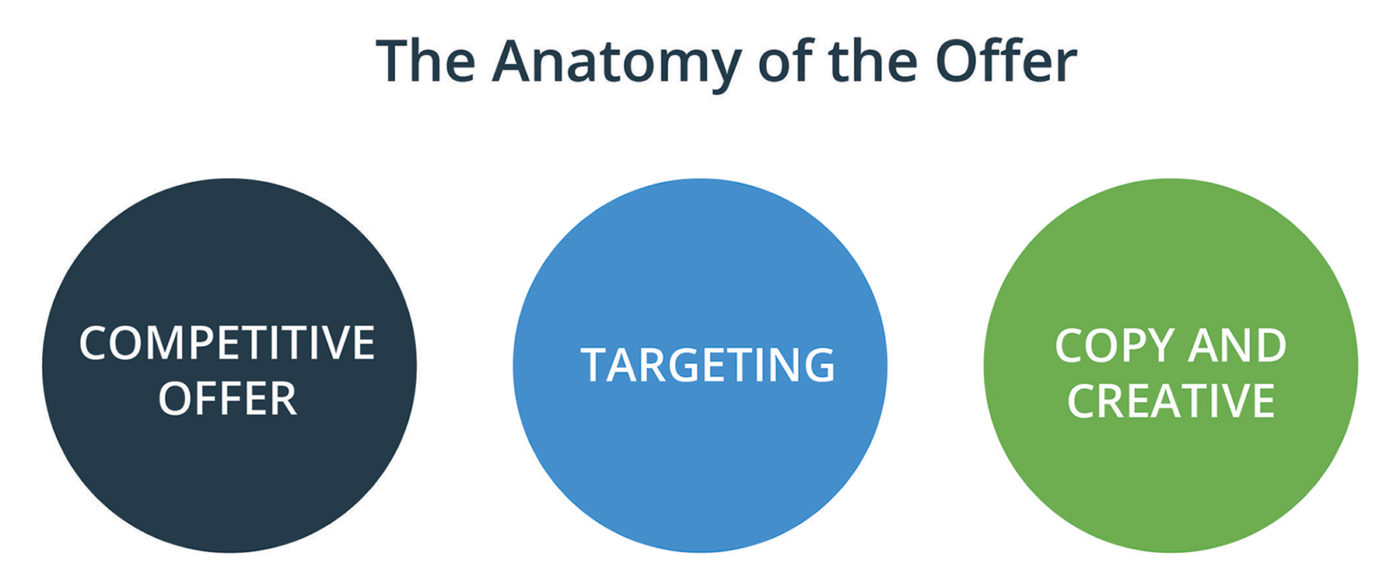 Anatomy of the Offer