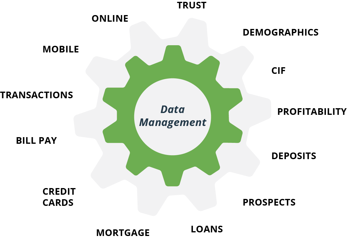bank data analytics help business growth, credit unions, financial institution, bank sales and marketing, financial technology