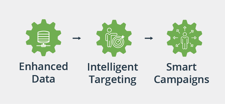 The process to using smart campaigns
