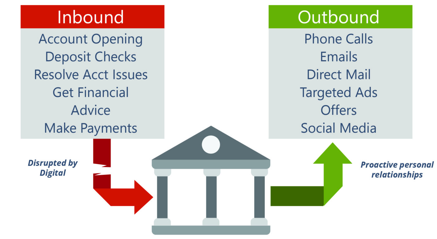Differences in Inbound vs. Outbound Activities for banks or credit unions