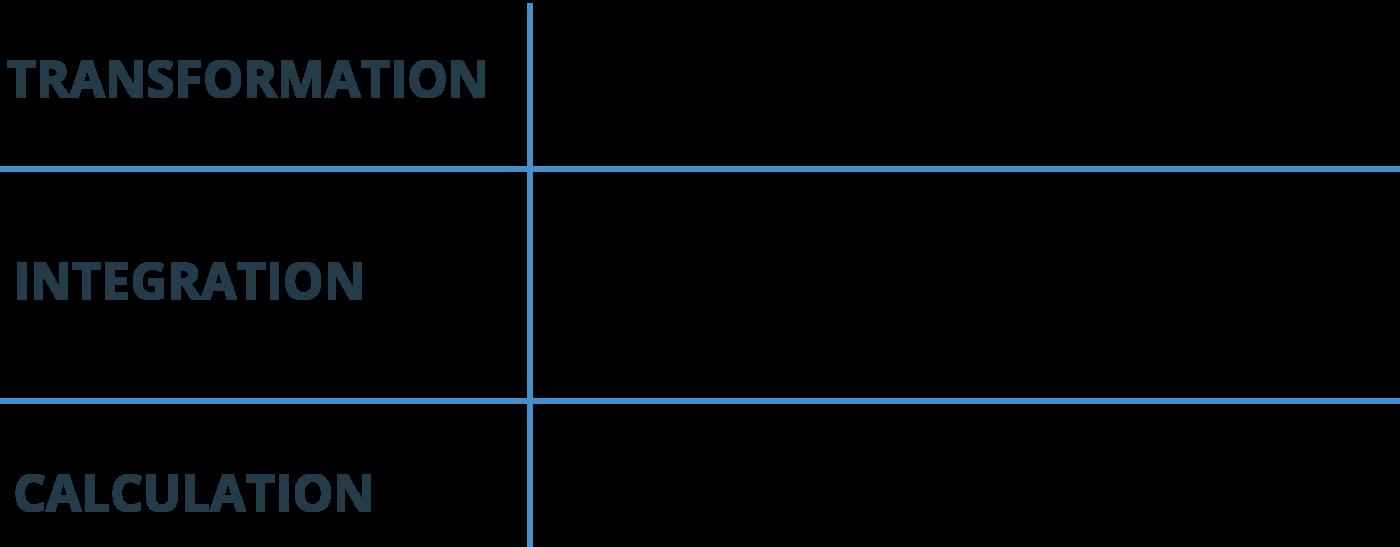 3 Steps of data integration