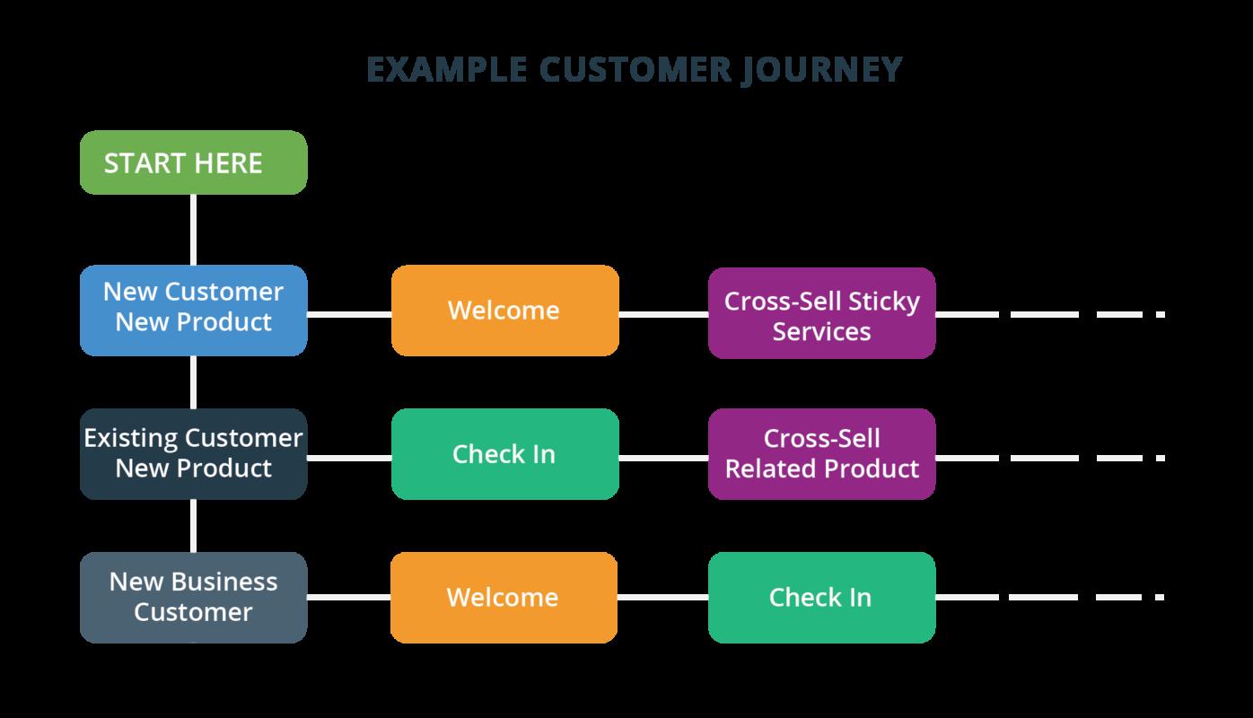 Example Customer Journeys-01